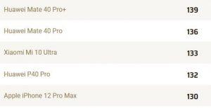 Huawei Mate 40 Pro Plus DxOMark